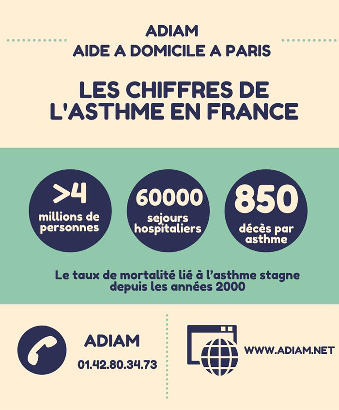Statistique asthme France